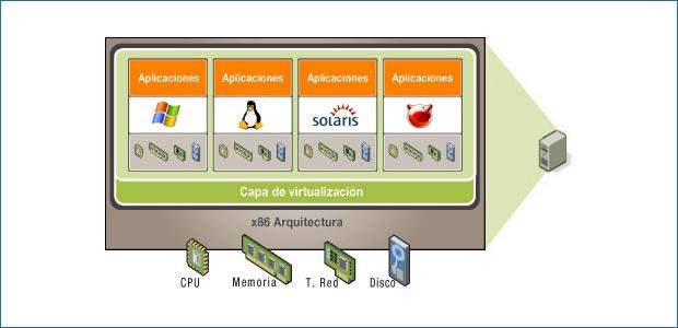 Ejemplo de servidor virtualizado